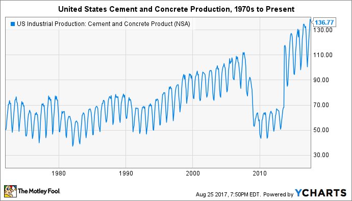 US Industrial Production: Cement and Concrete Product Chart