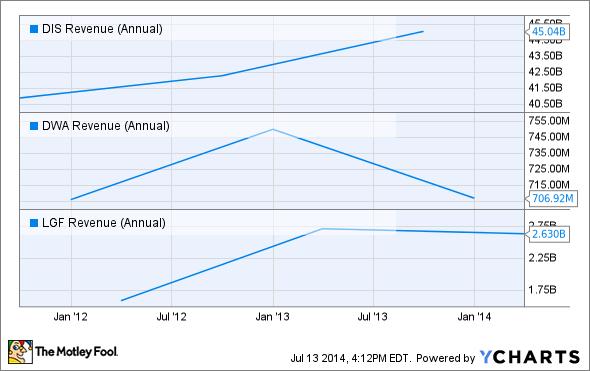 DIS Revenue (Annual) Chart