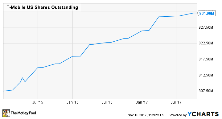 TMUS Shares Outstanding Chart