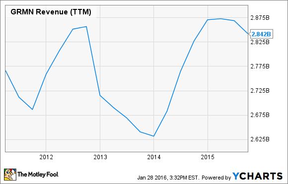 GRMN Revenue (TTM) Chart