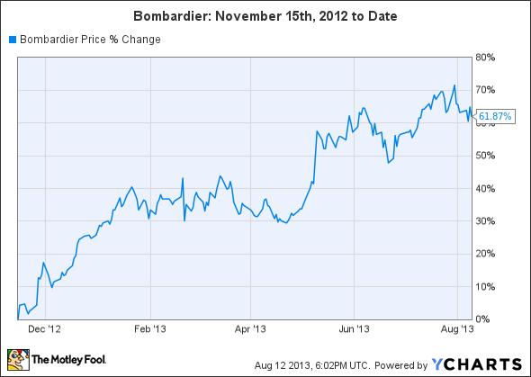 BBD.B Chart