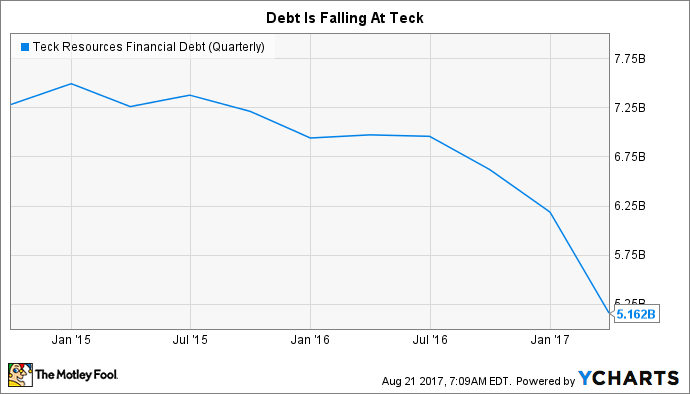 TECK Financial Debt (Quarterly) Chart