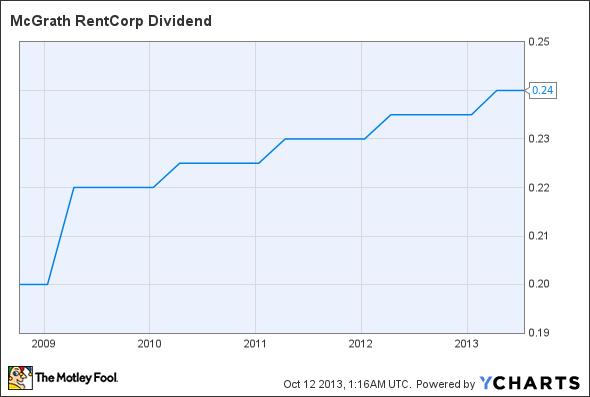 MGRC Dividend Chart