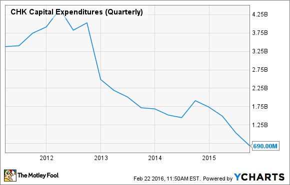 CHK Capital Expenditures (Quarterly) Chart