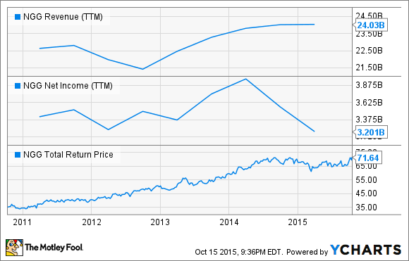 NGG Revenue (TTM) Chart