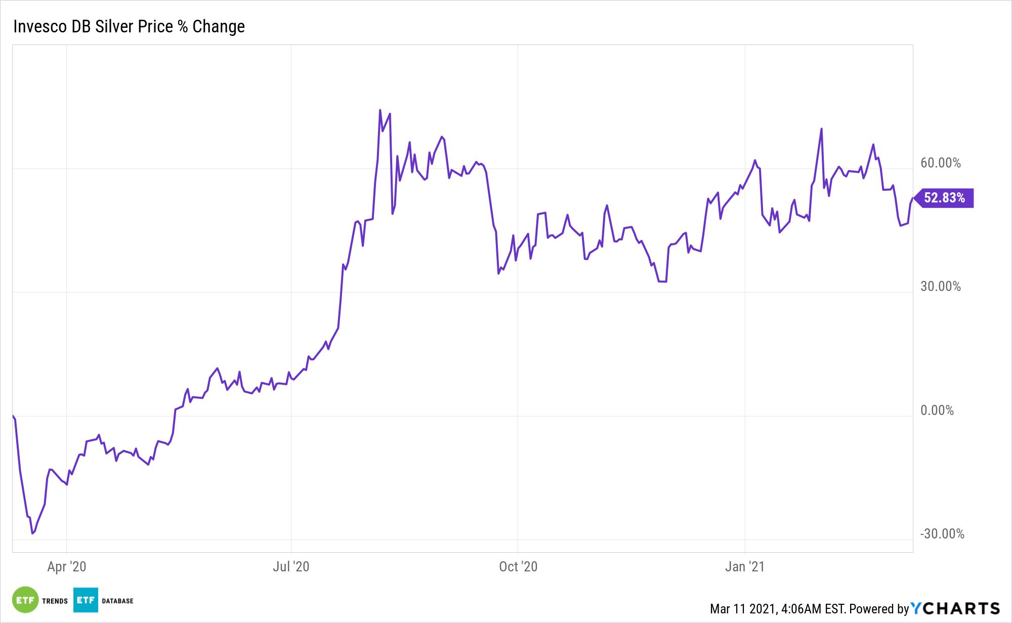 DBS Chart