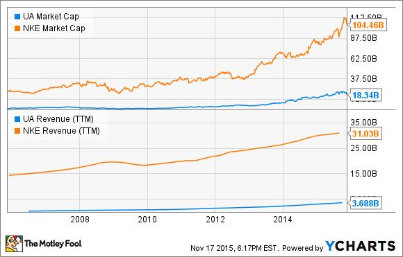 UA Market Cap Chart