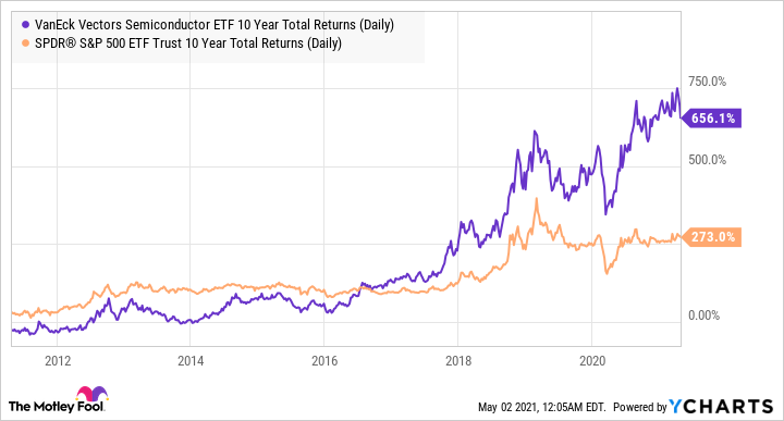 SMH 10 Year Total Returns (Daily) Chart