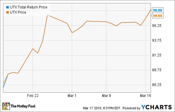 Utx Total Return Price Chart