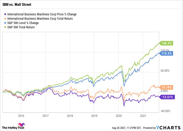 Chart showing steady trend in IBM's price percent change and total return, and upward trend in S&P 500.