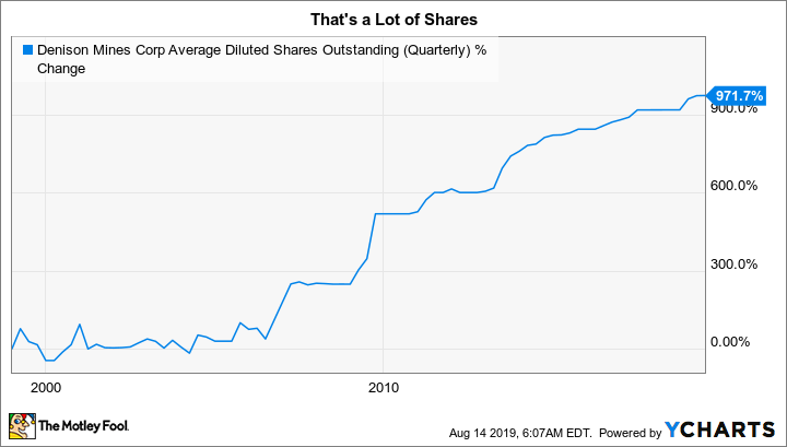 DNN Average Diluted Shares Outstanding (Quarterly) Chart