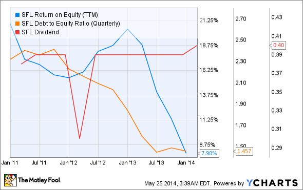 SFL Return on Equity (TTM) Chart