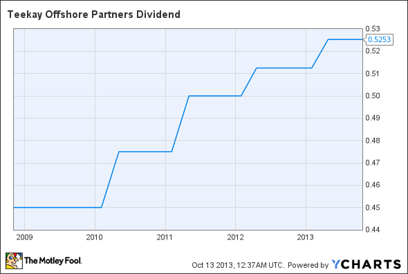 TOO Dividend Chart
