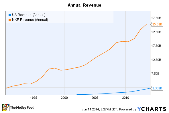 UA Revenue (Annual) Chart
