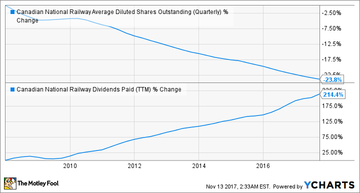 CNI Average Diluted Shares Outstanding (Quarterly) Chart