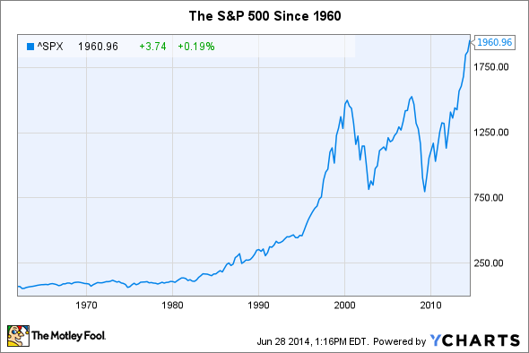 Stock Market Bubble: These 2 Charts Should Scare You | The