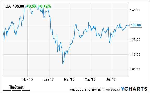 How Will Boeing (BA) Stock React to Lower Jetliner Sales