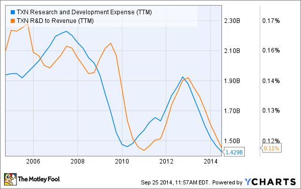 TXN Research and Development Expense (TTM) Chart