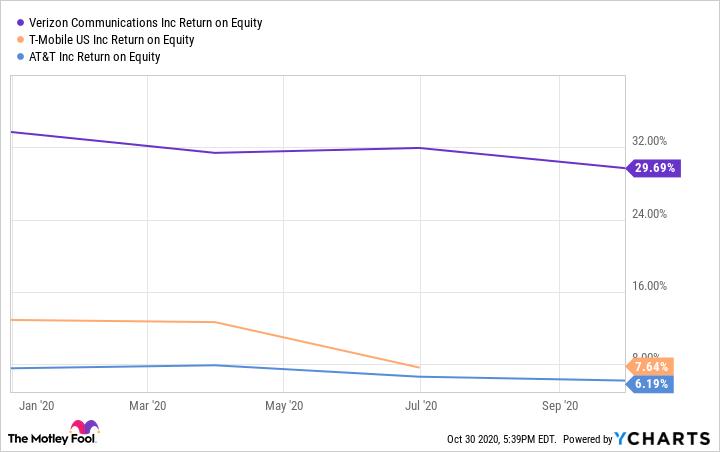 VZ Return on Equity Chart
