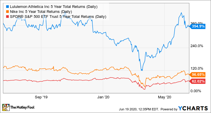 LULU 5 Year Total Returns (Daily) Chart