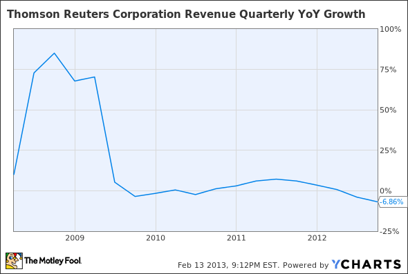 TRI Revenue Quarterly YoY Growth Chart