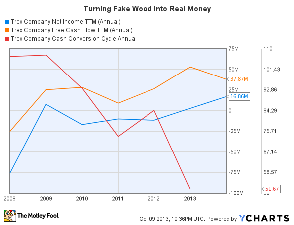 TREX Net Income TTM Chart
