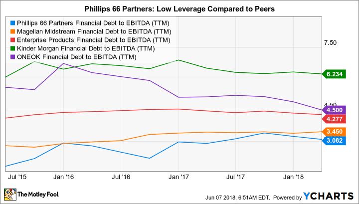 PSXP Financial Debt to EBITDA (TTM) Chart