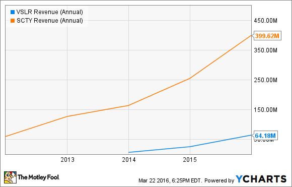VSLR Revenue (Annual) Chart