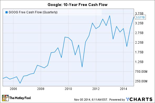 GOOG Free Cash Flow (Quarterly) Chart