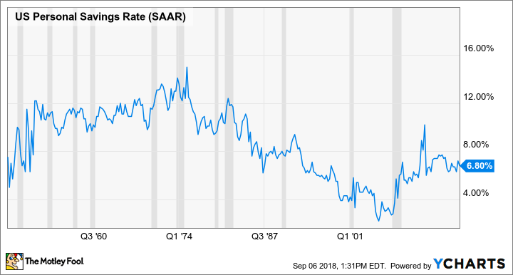 Post-WWII U.S. personal savings rate