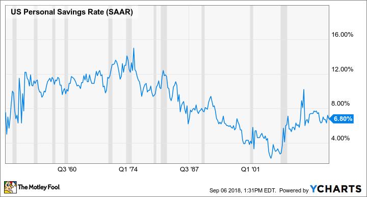 Post-WWII U.S. personal savings rate