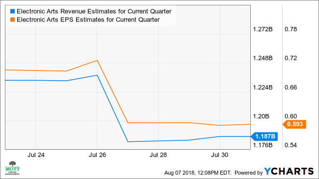 EA Revenue Estimates for Current Quarter Chart