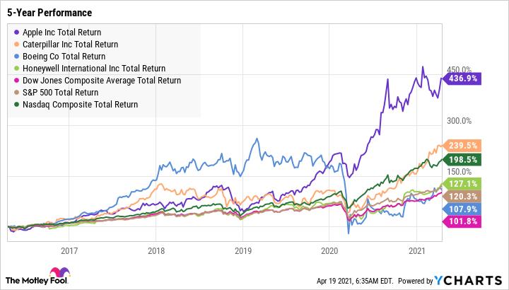AAPL Total Return Level Chart