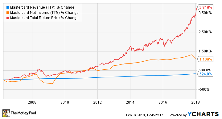 MA Revenue (TTM) Chart
