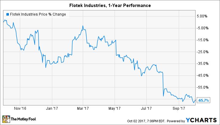 FTK Chart