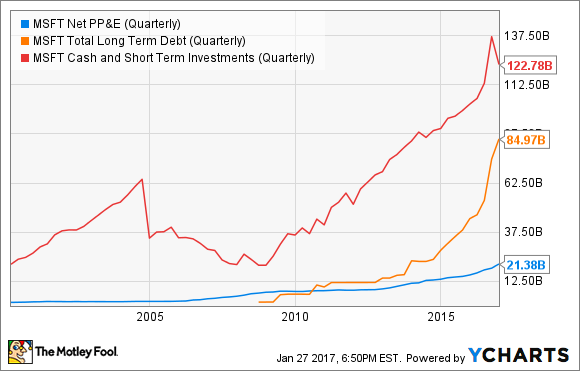 MSFT Net PP&E (Quarterly) Chart