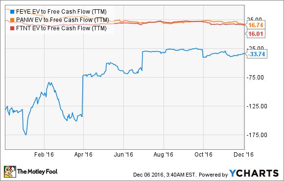 FEYE EV to Free Cash Flow (TTM) Chart