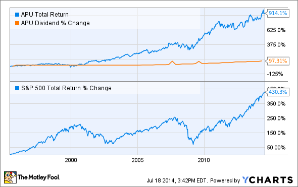 APU Total Return Price Chart