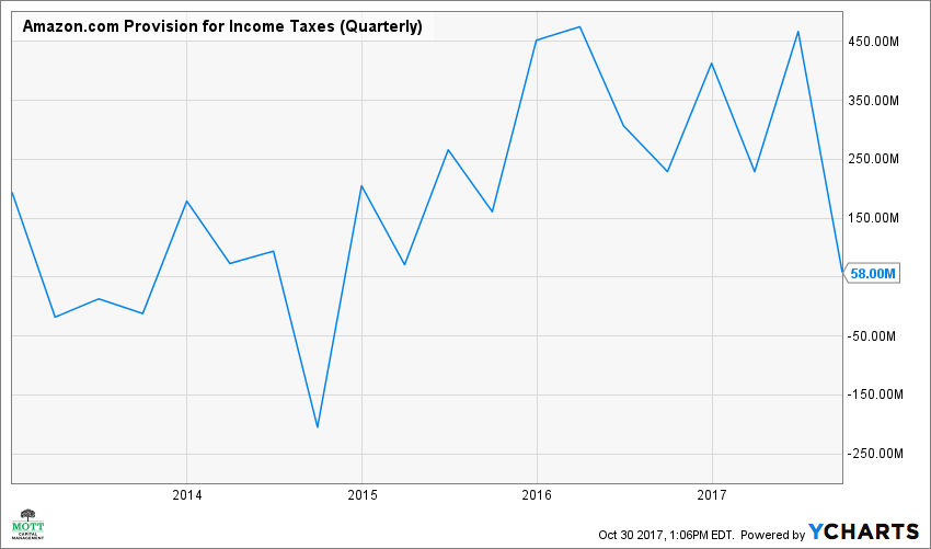 AMZN Provision for Income Taxes (Quarterly) Chart