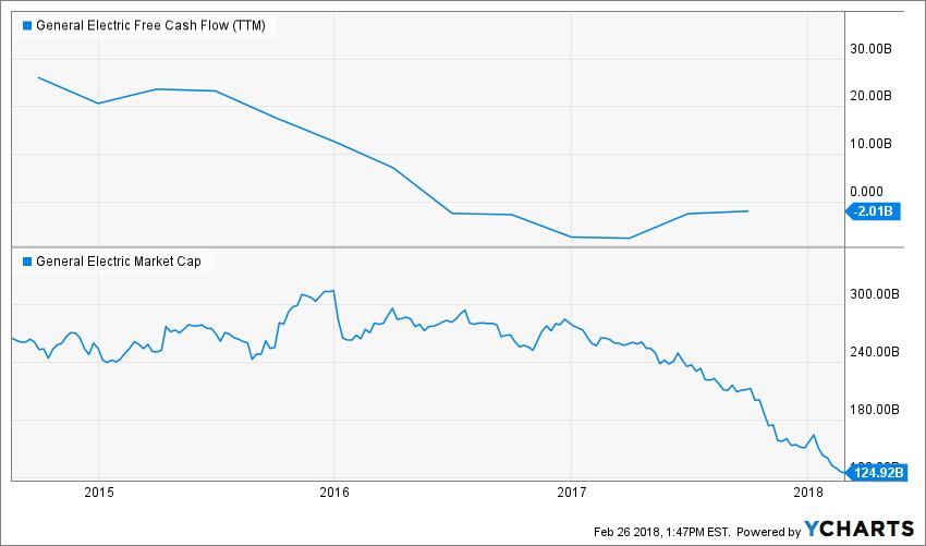 GE Free Cash Flow (TTM) Chart