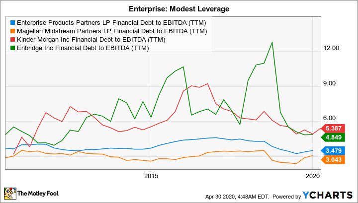 EPD Financial Debt to EBITDA (TTM) Chart