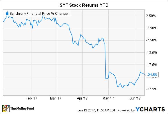 SYF Chart