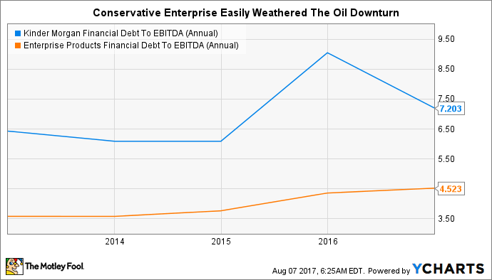KMI Financial Debt To EBITDA (Annual) Chart