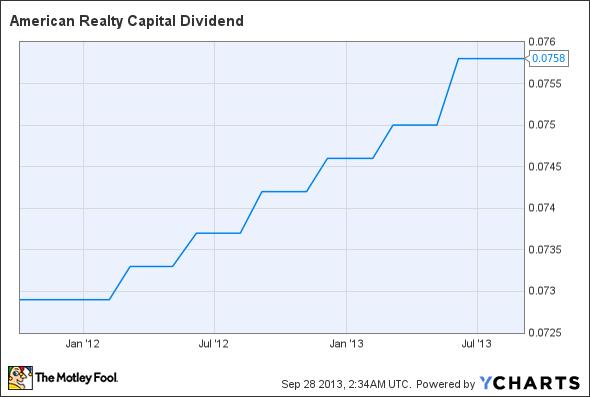ARCP Dividend Chart