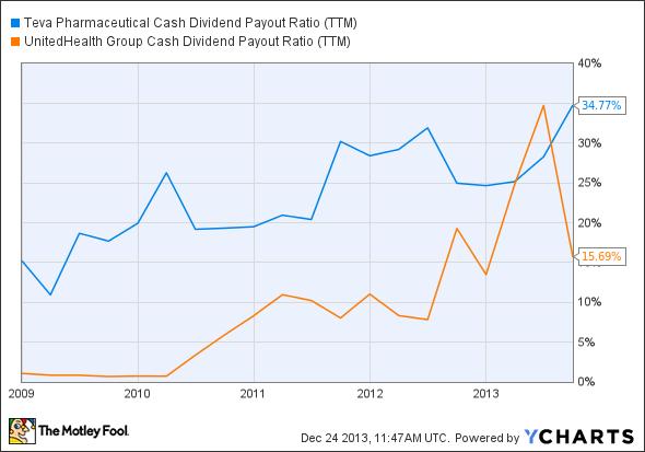 TEVA Cash Dividend Payout Ratio (TTM) Chart