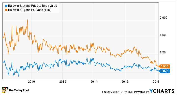 BWINB Price to Book Value Chart