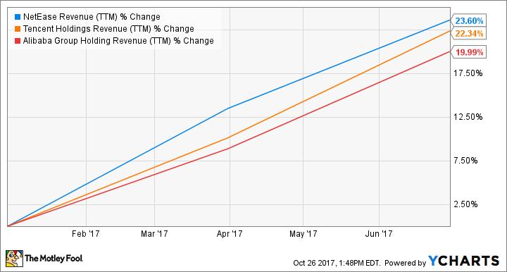 NTES Revenue (TTM) Chart