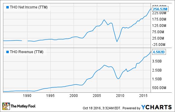 THO Net Income (TTM) Chart