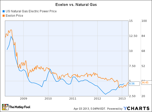 Exelon energy stock price
