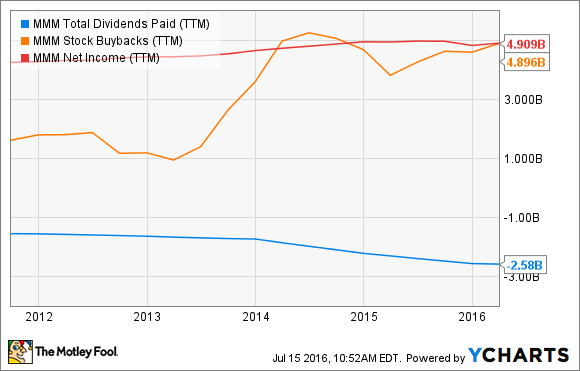 MMM Total Dividends Paid (TTM) Chart